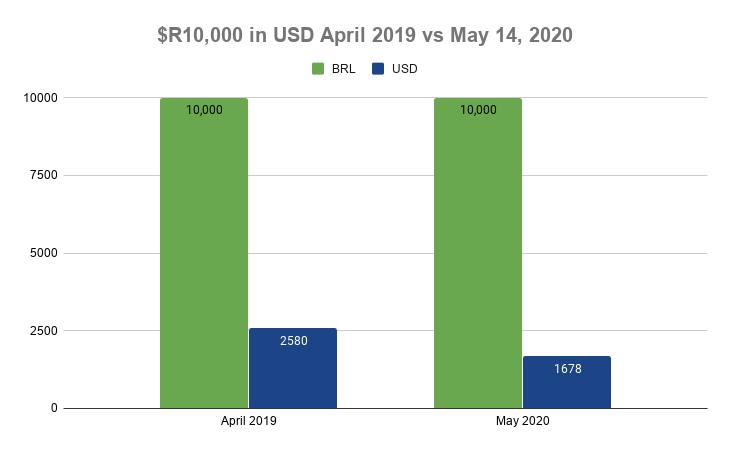 $R10,000 in USD April 2019 vs May 14, 2020 (1)
